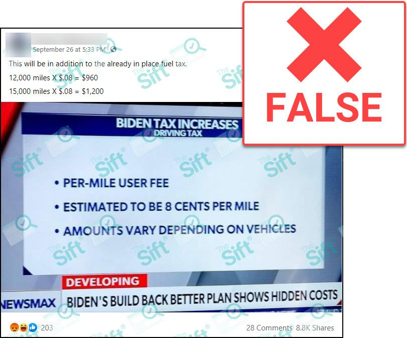 """A Facebook post that includes a photo of a graphic from a Newsmax broadcast that says, """"BIDEN TAX INCREASES, DRIVING TAX"""" and contains three bullets outlining a """"per-mile user fee"""" that is """"estimated to be 8 cents per mile"""" but varies """"depending on vehicles."""" The person who posted the photo to Facebook wrote in the post: """"This will be in addition to the already in place fuel tax. 12,000 miles X $.08 = $960, 15,000 miles X $.08 = $1,200."""" The News Literacy Project added a label that says """"FALSE."""""""